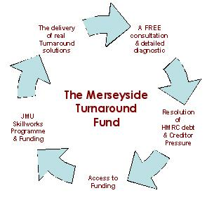 The Merseyside Turnaround Fund